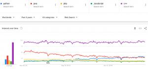 Python PHP C++ Java Javascript