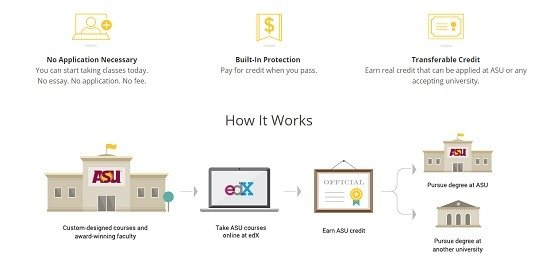 What Do edX Certificates Offer To You?