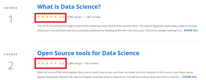 Coursera Each Course Rating