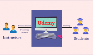 how does udemy work